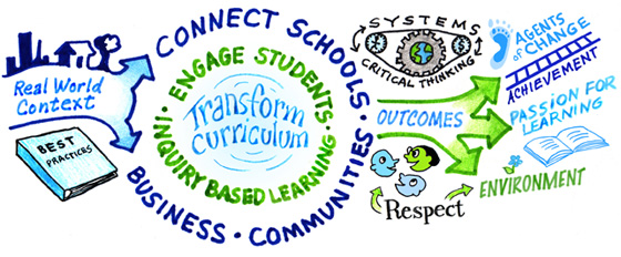 Sustainability in Education