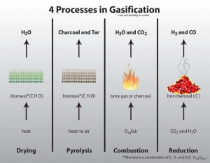 Stages of Gasification