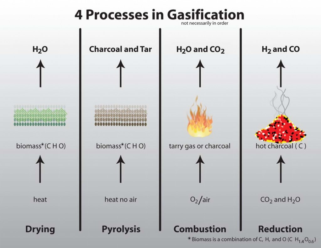process of wood combustion Type of wood - whether it is hardwood or softwood - burned in the combustion process is important for the heat value and the energy efficiency.