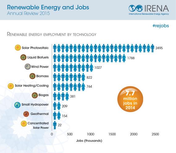 Renewable Energy Jobs