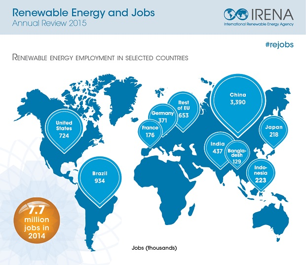 Renewable Energy Jobs by Country
