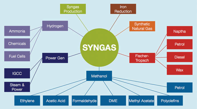 syngas from gasification