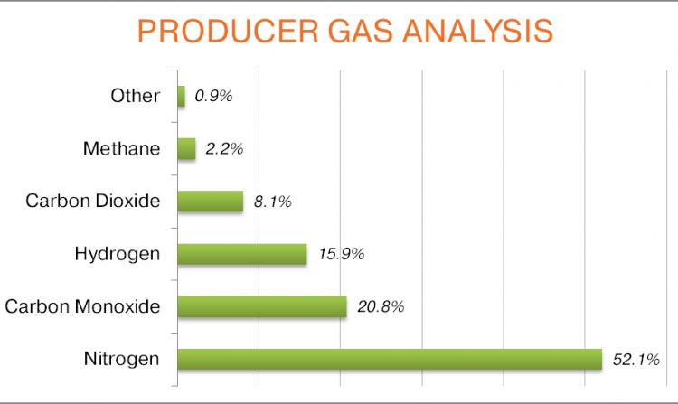 Producer Gas Analysis
